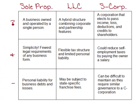 Llc Or S Corporation Business Form Chart