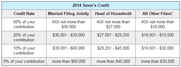 Credit For Qualified Retirement Savings Contributions Instructions
